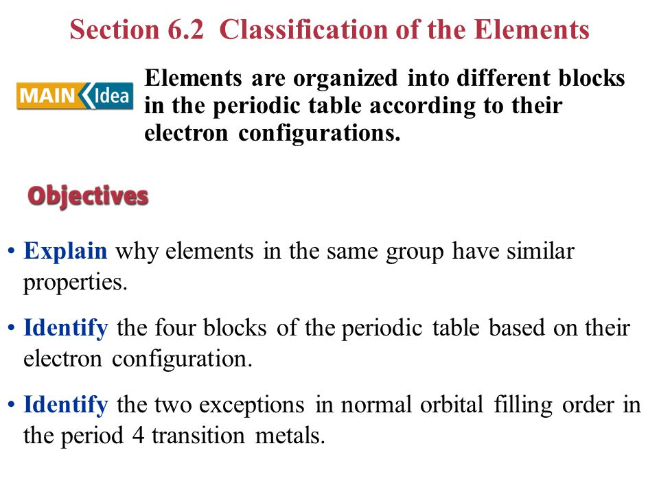 Explain Why Elements In The Same Group Have Similar Properties