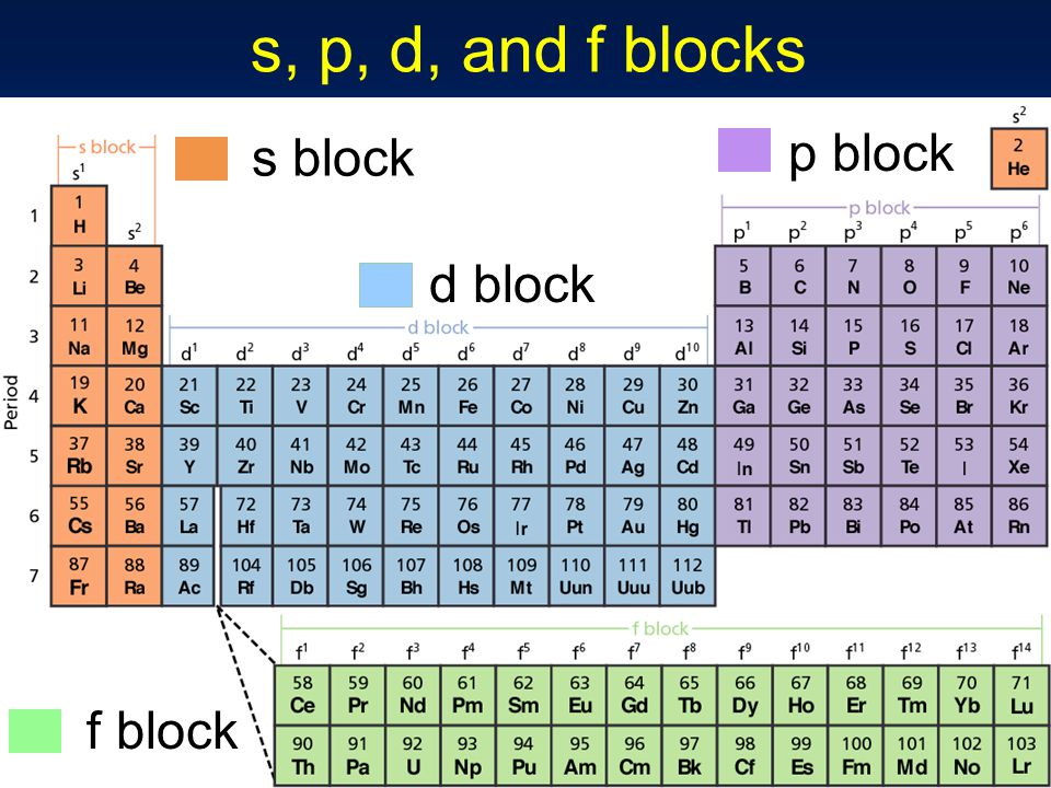 Periodic table f block gallery periodic table of elements list periodic table what is d block in the periodic table periodic urtaz Images
