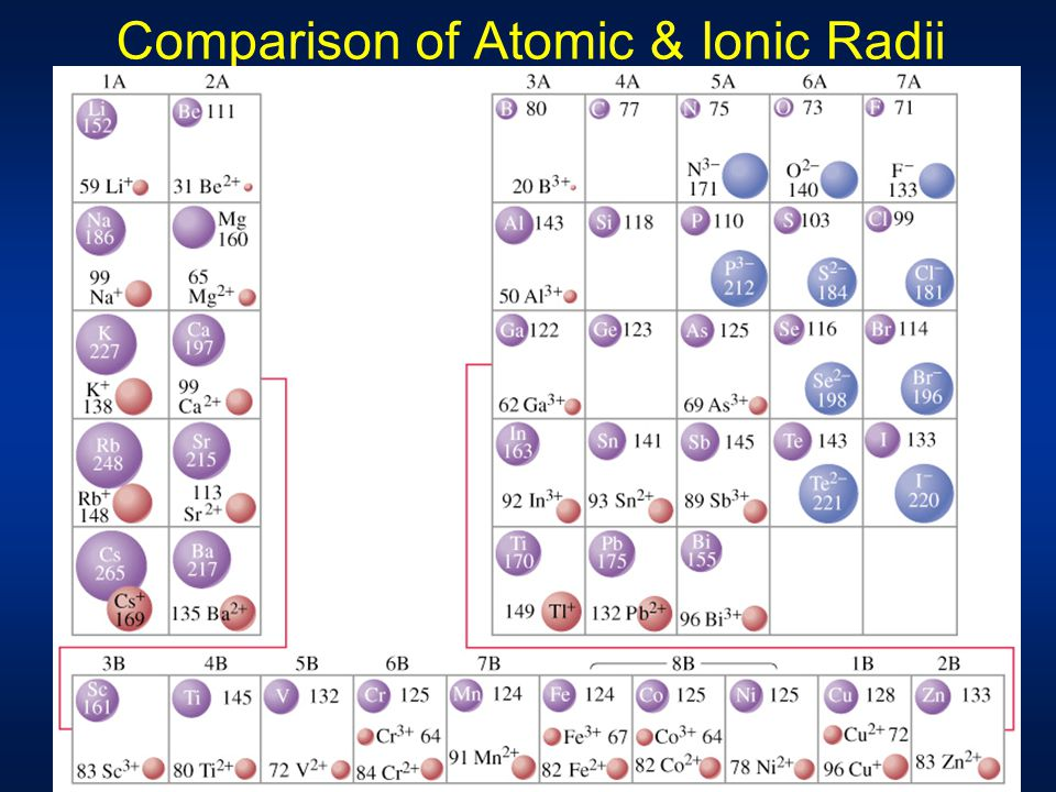 Ionic Size Periodic Table Atomic And Ionic Radii...