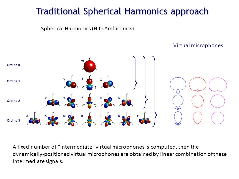 Traditional Spherical Harmonics approach