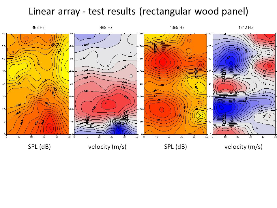 Linear array - test results (rectangular wood panel)