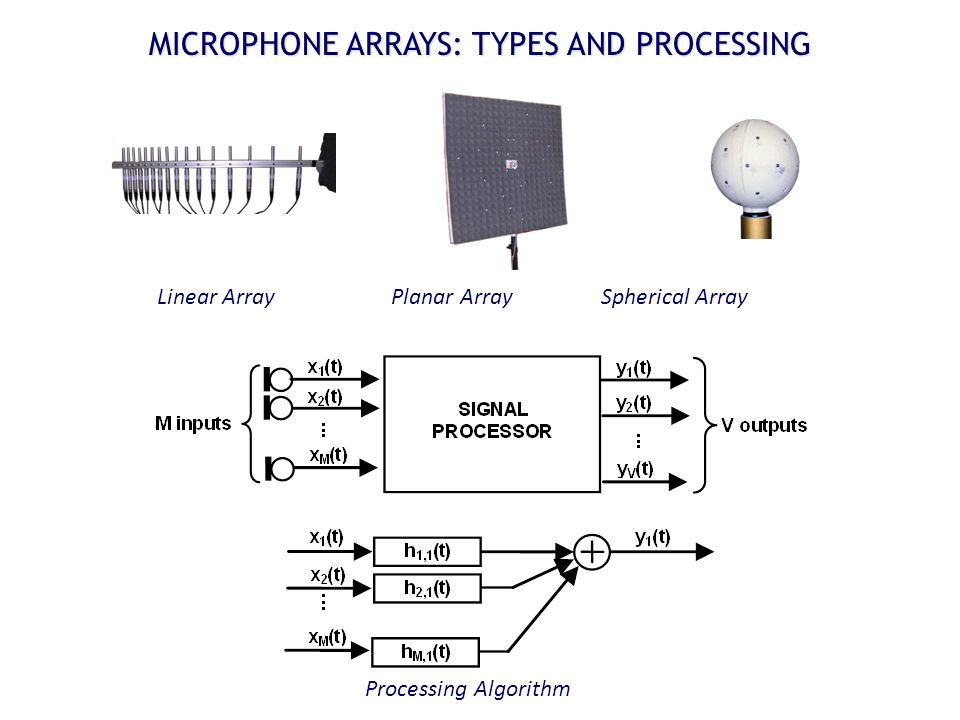 MICROPHONE ARRAYS: TYPES AND PROCESSING