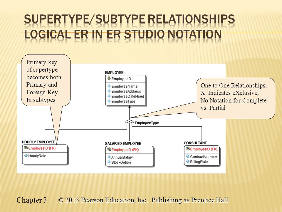 Supertype/Subtype Relationships Logical ER in ER Studio Notation