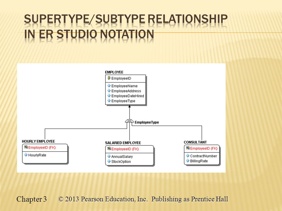 Supertype/Subtype Relationship in ER Studio Notation