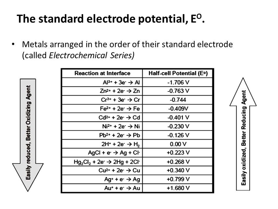 Reduction Potential Table Metals Soome Mootorrataste Muuk