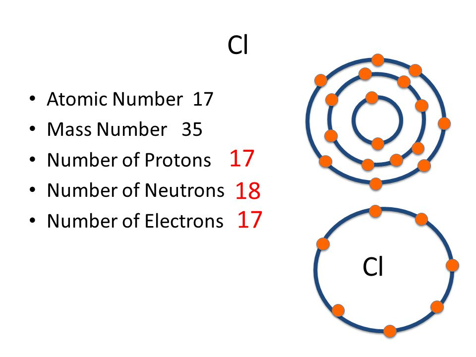 Part a atomic structure ppt video online download cl cl 17 18 17 atomic number 17 mass number 35 number of protons ccuart Images