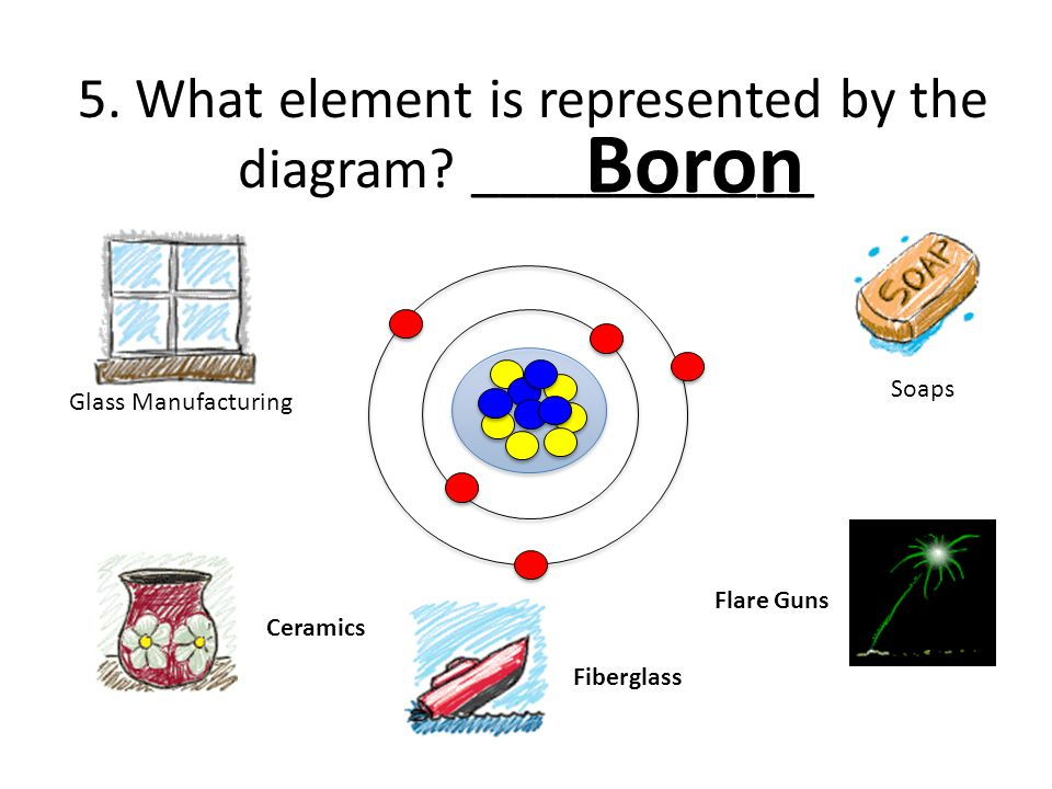 Part a atomic structure ppt video online download what element is represented by the diagram ccuart Choice Image