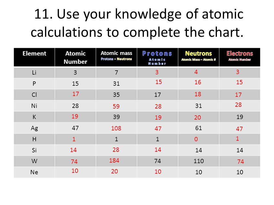 Part a atomic structure ppt video online download use your knowledge of atomic calculations to complete the chart urtaz Gallery