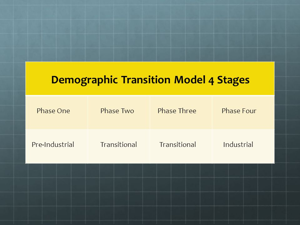 Demographic Transition Model 4 Stages