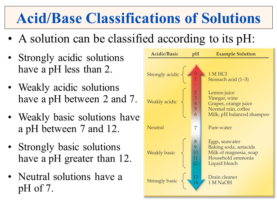 Acid/Base Classifications of Solutions
