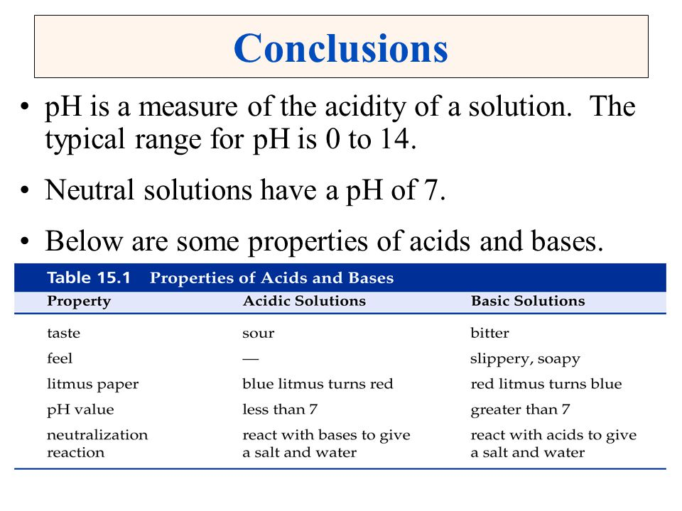 Conclusions pH is a measure of the acidity of a solution. The typical range for pH is 0 to 14. Neutral solutions have a pH of 7.