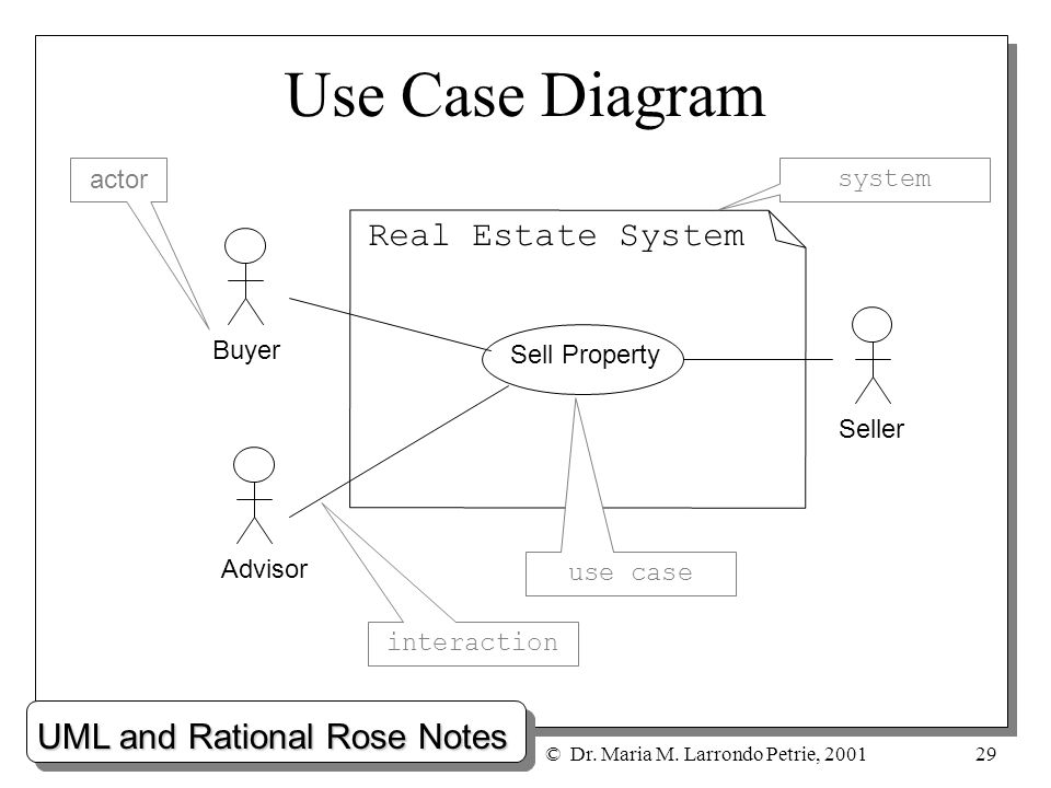 29 use - How To Draw Use Case Diagram In Rational Rose