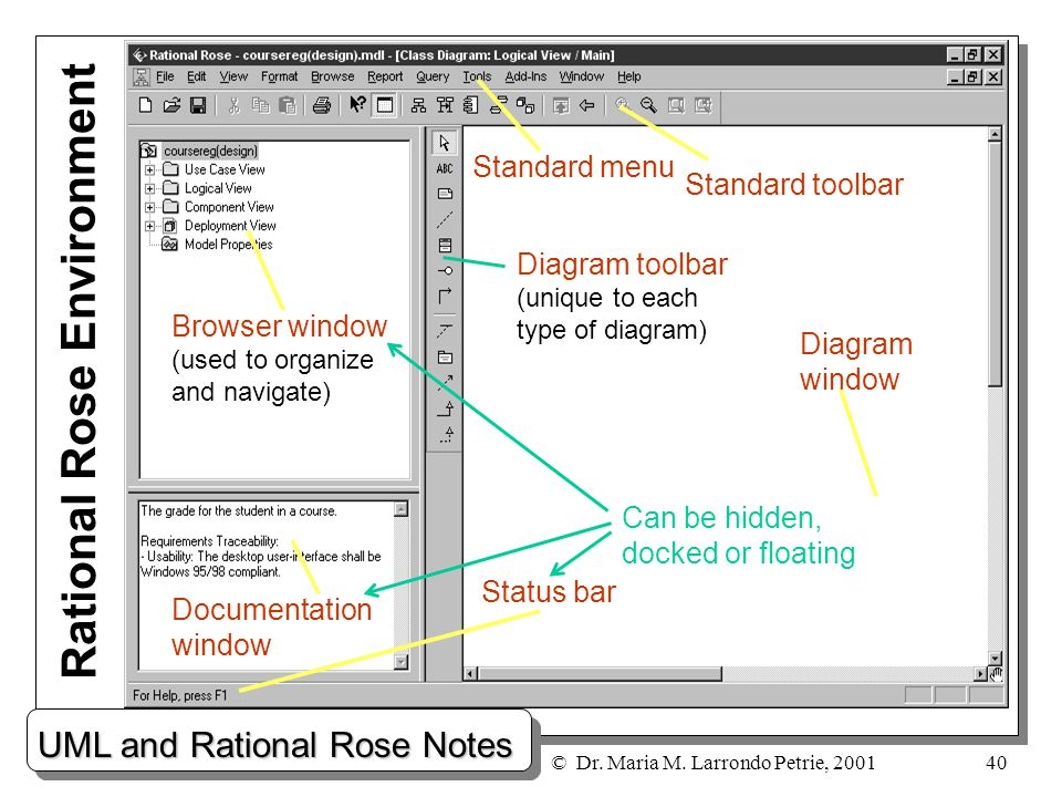 Uml and rational rose notes dr maria m larrondo petrie ppt 40 rational rose environment ccuart Choice Image
