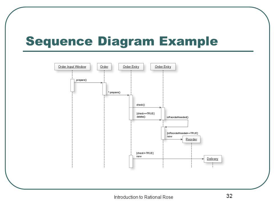 rational rose manual Con rational rose se  todos los diagramas ya que supuestamente todos estos diagramas se generan para llegar a crear la base de datos ó algun manual donde haya.