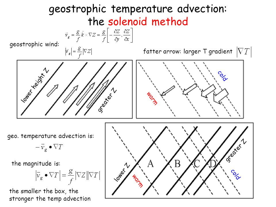 geostrophic temperature advection: the solenoid method