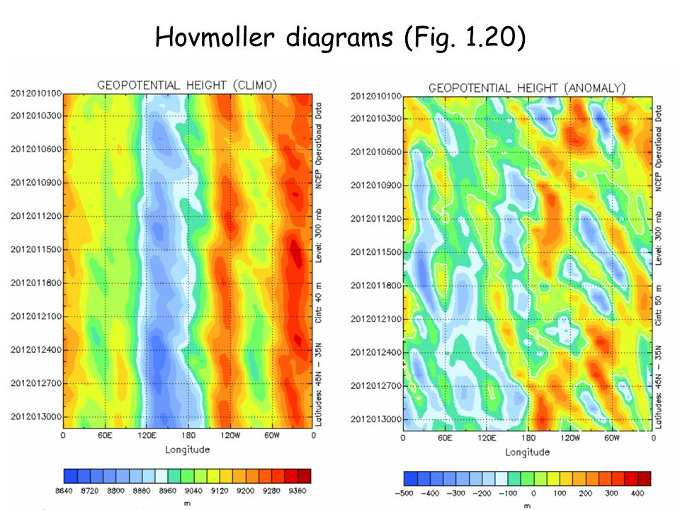 Hovmoller diagrams (Fig. 1.20)