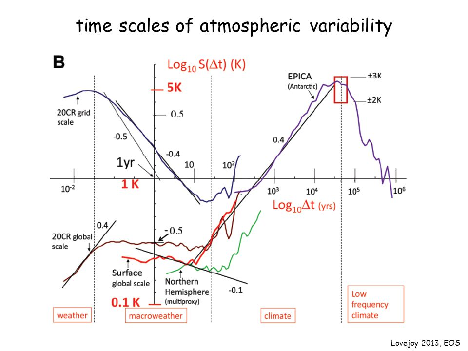 time scales of atmospheric variability