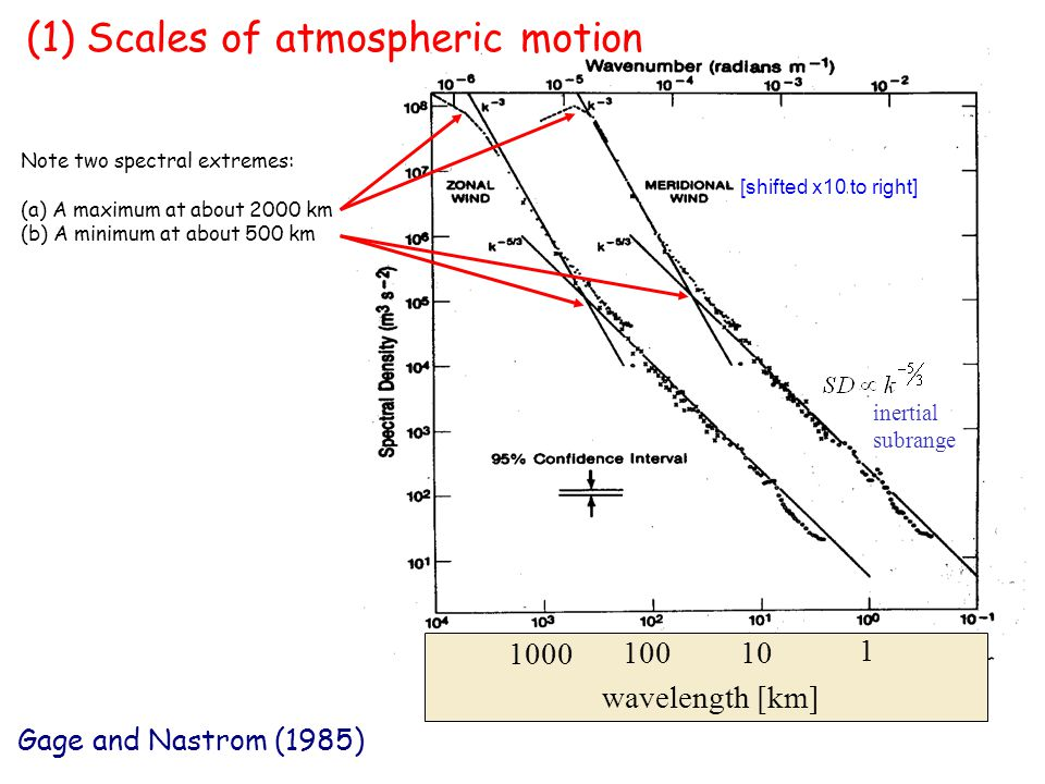 (1) Scales of atmospheric motion