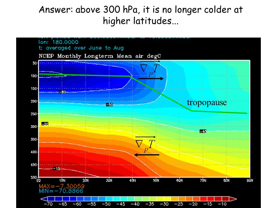 Answer: above 300 hPa, it is no longer colder at higher latitudes...