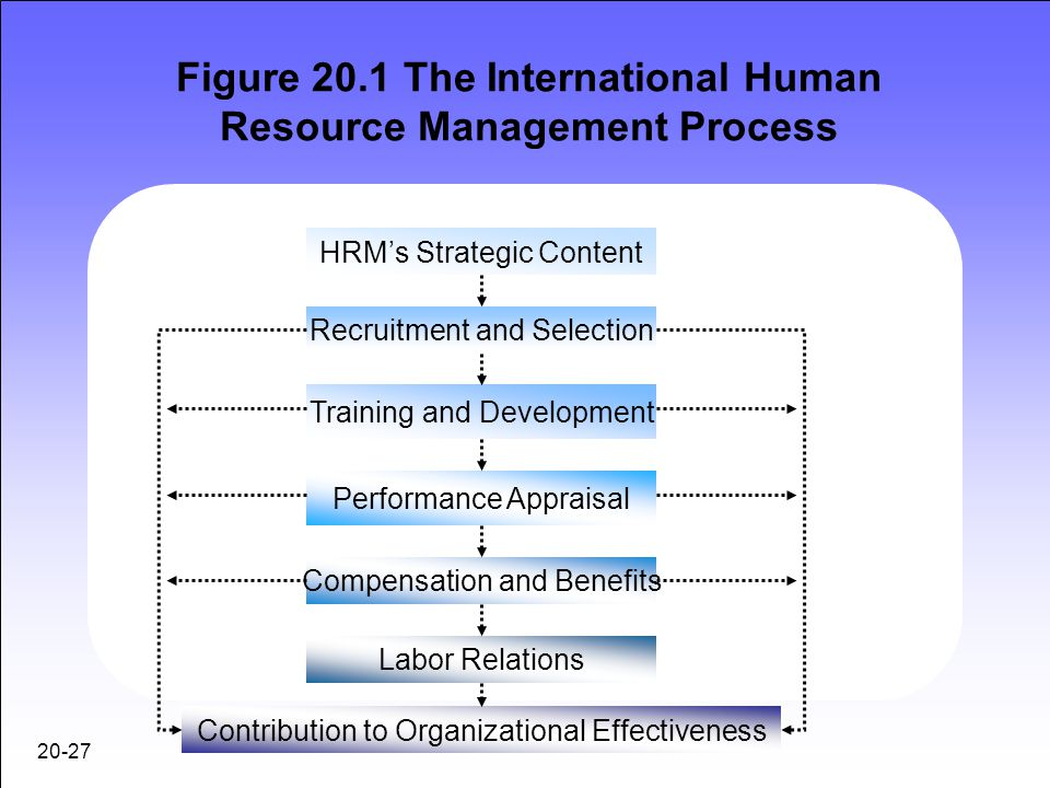 human resource management and migrant labour essay Hrm reflective paper human resource management human resource management (hrm) is the managing of human skills and talents to make sure they are used effectively and in alignment with an organization's goals neither the size nor type of a company affects this definition.
