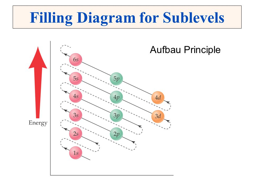Filling Diagram for Sublevels