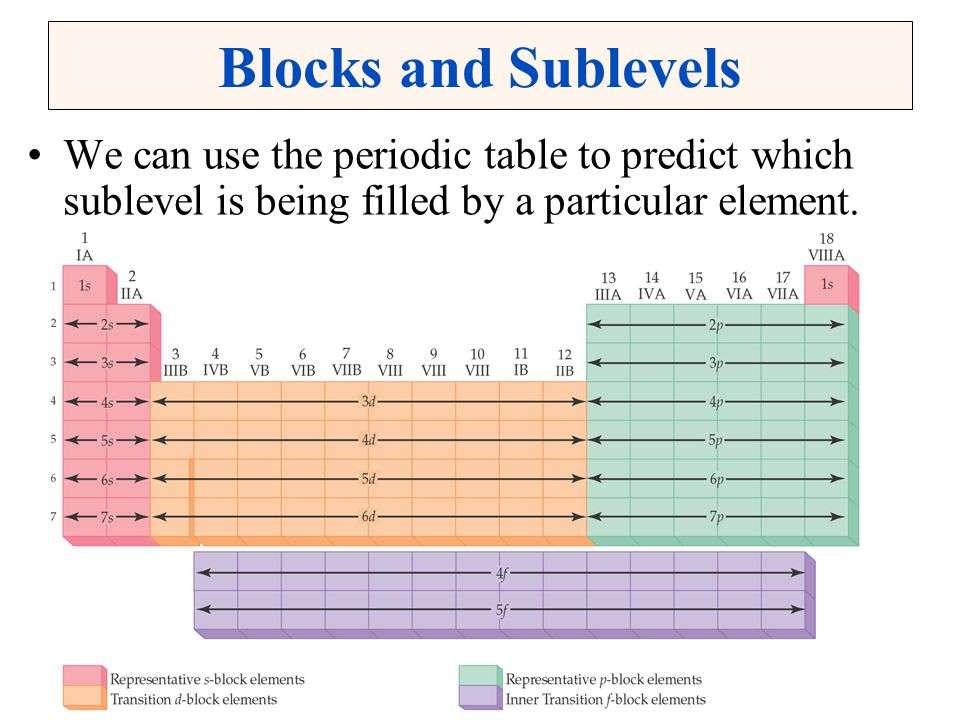Blocks and Sublevels We can use the periodic table to predict which sublevel is being filled by a particular element.
