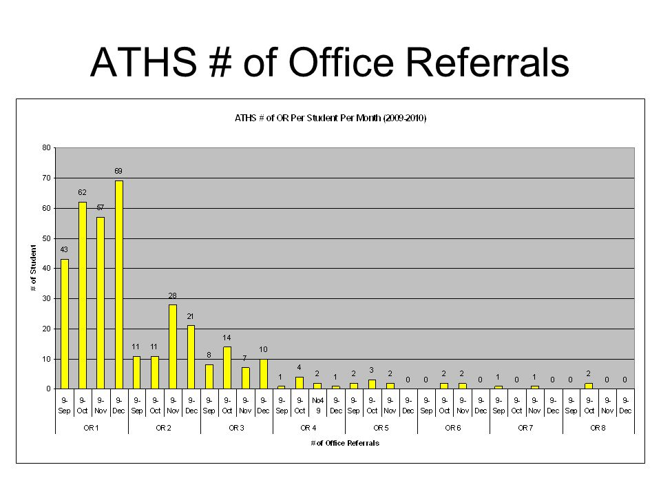 ATHS # of Office Referrals