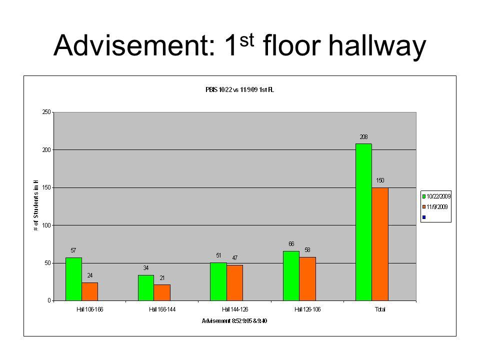 Advisement: 1st floor hallway