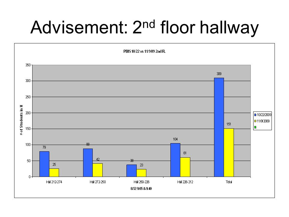 Advisement: 2nd floor hallway