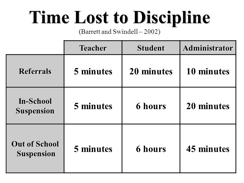 Time Lost to Discipline