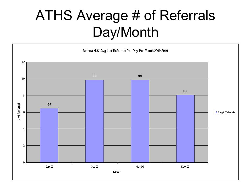 ATHS Average # of Referrals Day/Month