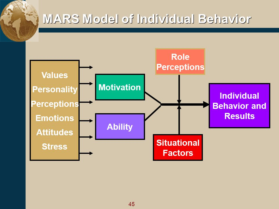 the role of personality and motivation My work bridges developmental psychology, social psychology, and personality psychology, and examines the self-conceptions people use to structure the self and guide their behavior.