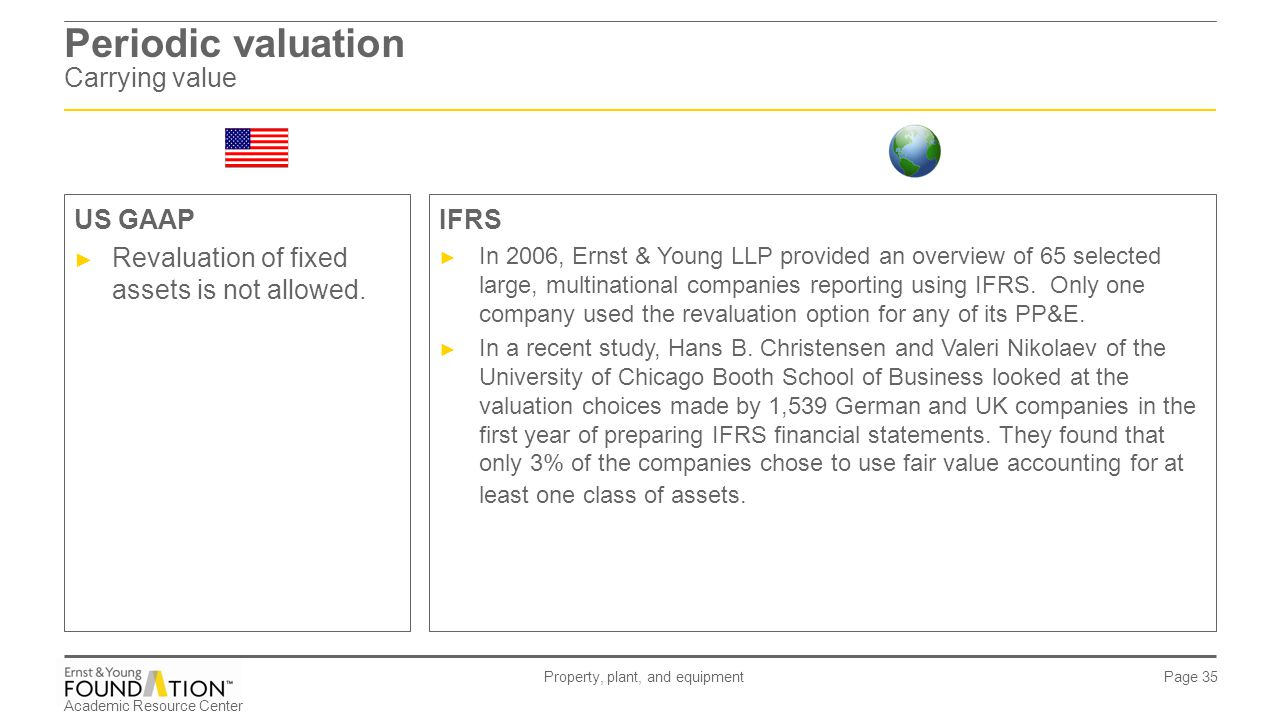 Preparing Fair Value Property Plant And Equipment Statements