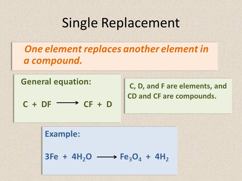 Single Replacement One element replaces another element in a compound.