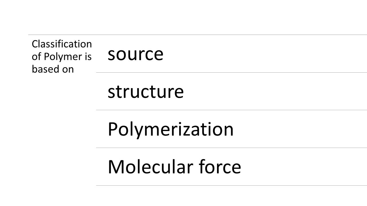 source structure Polymerization Molecular force