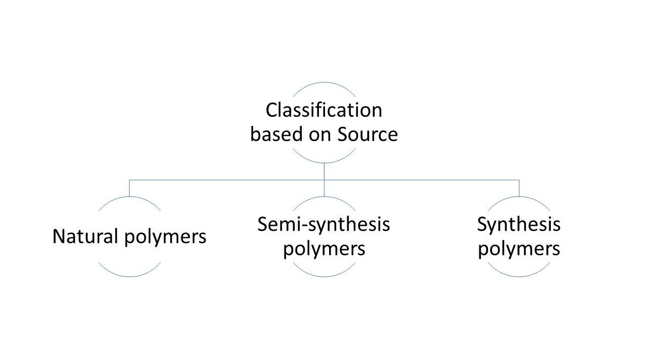 Classification based on Source