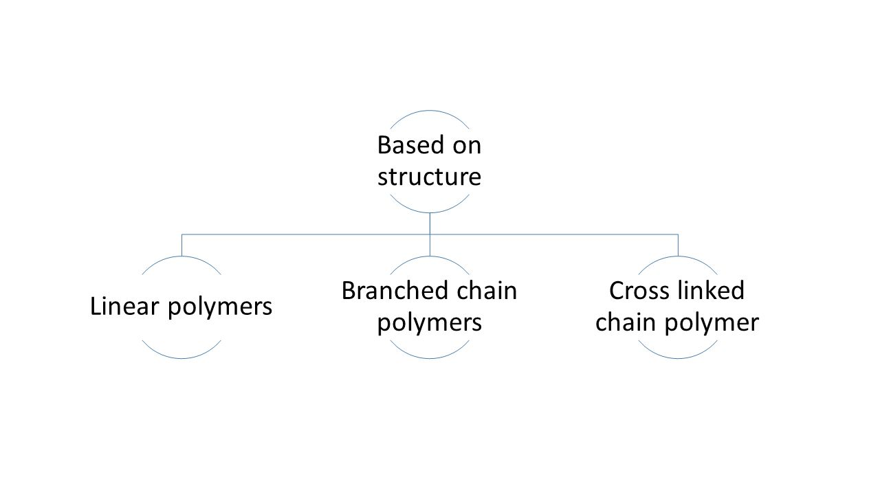 Branched chain polymers Cross linked chain polymer