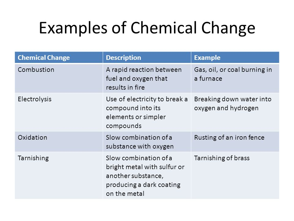Exle Of Chemical Change 28 Images Physical And Chemical Changes