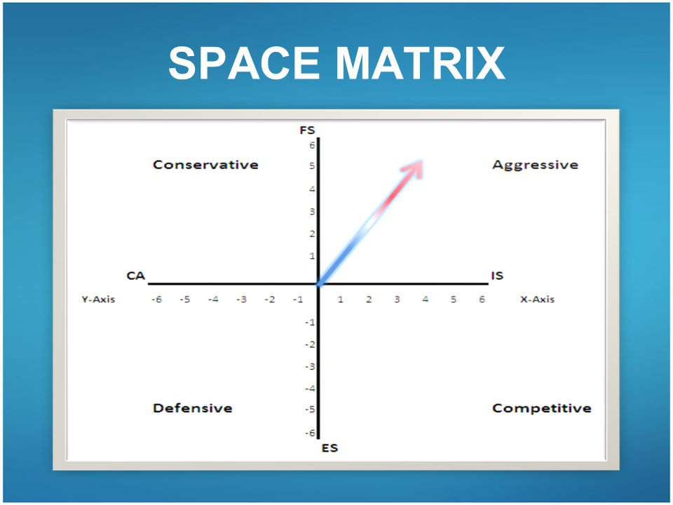 ife efe and space matrix of coca cola essay Assessing the motivation of employees at coca-cola amatil we will write a custom essay sample on any topic specifically ife, efe, and space matrix of coca-cola.