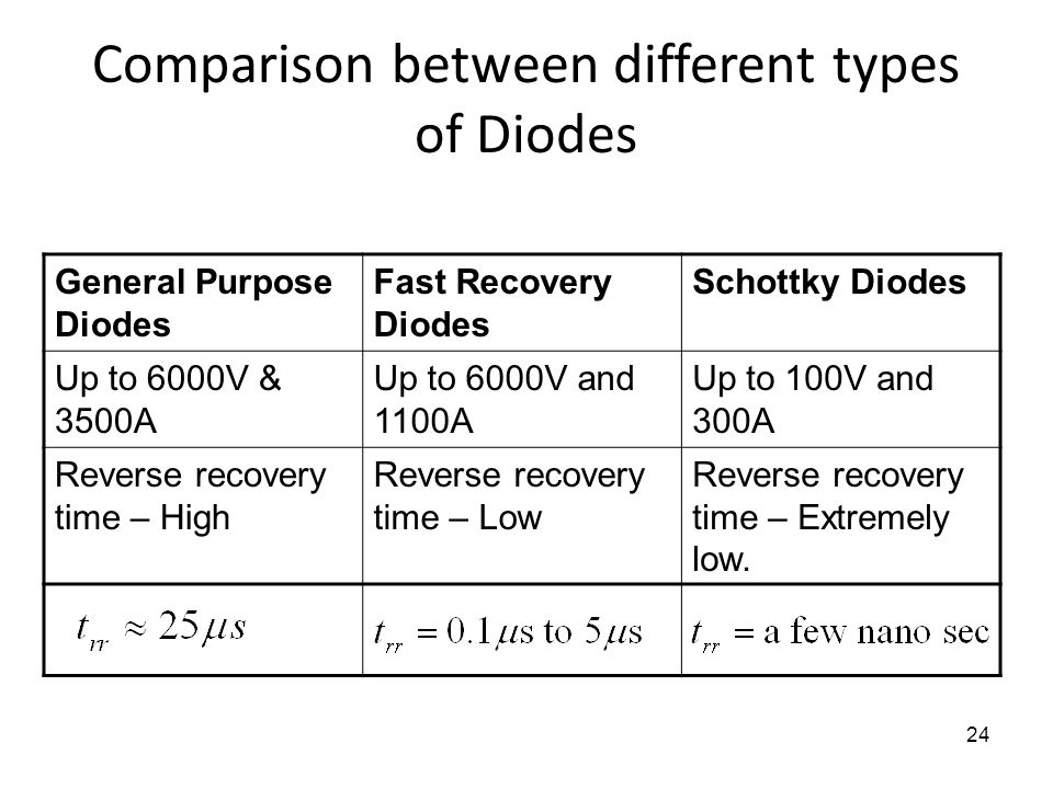 Comparison between different types of Diodes