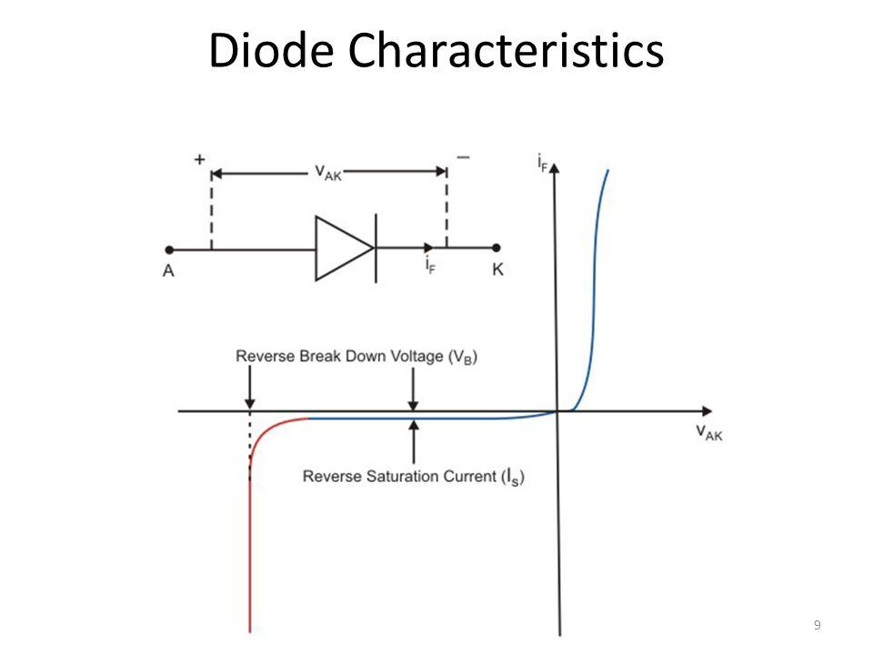 Diode Characteristics