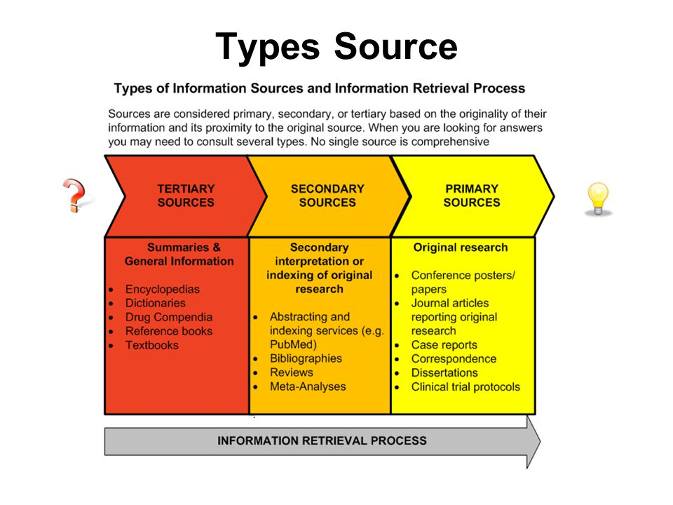 types of sources for a research paper Reviewing secondary source material can be of value in improving your overall research paper because secondary sources facilitate the communication of what is known about a topic this literature also helps you understand the level of uncertainty about what is currently known and what additional information is needed from further research.