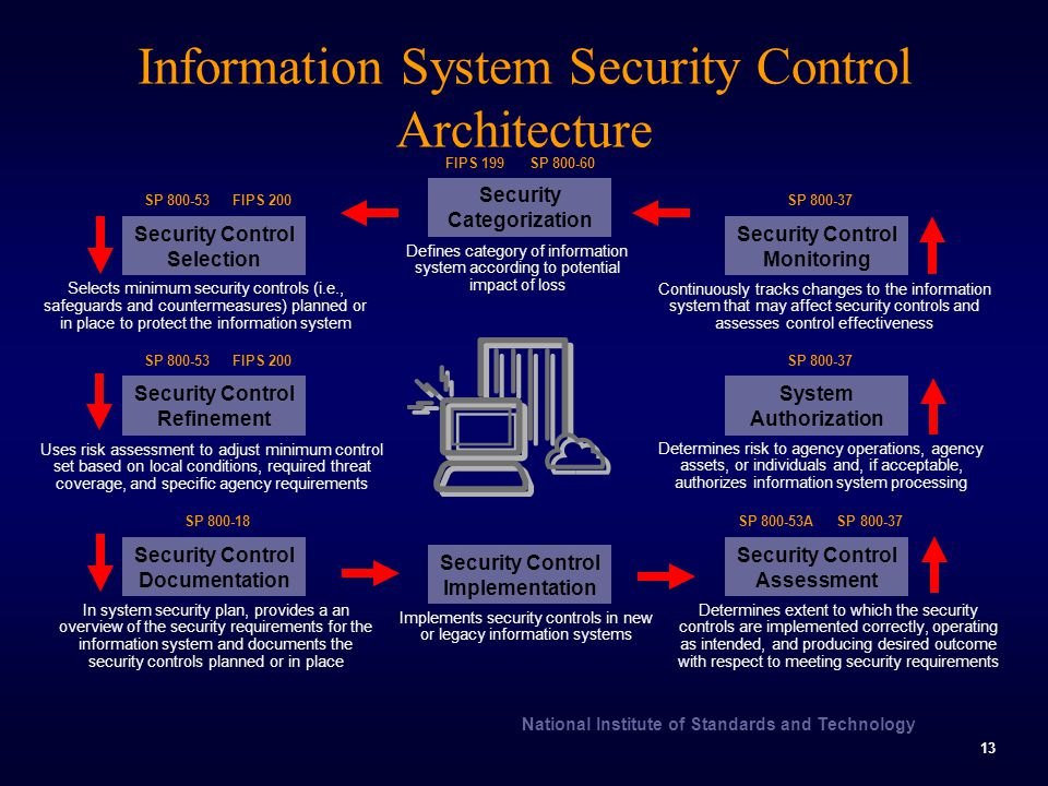 What are the five components of internal control system?