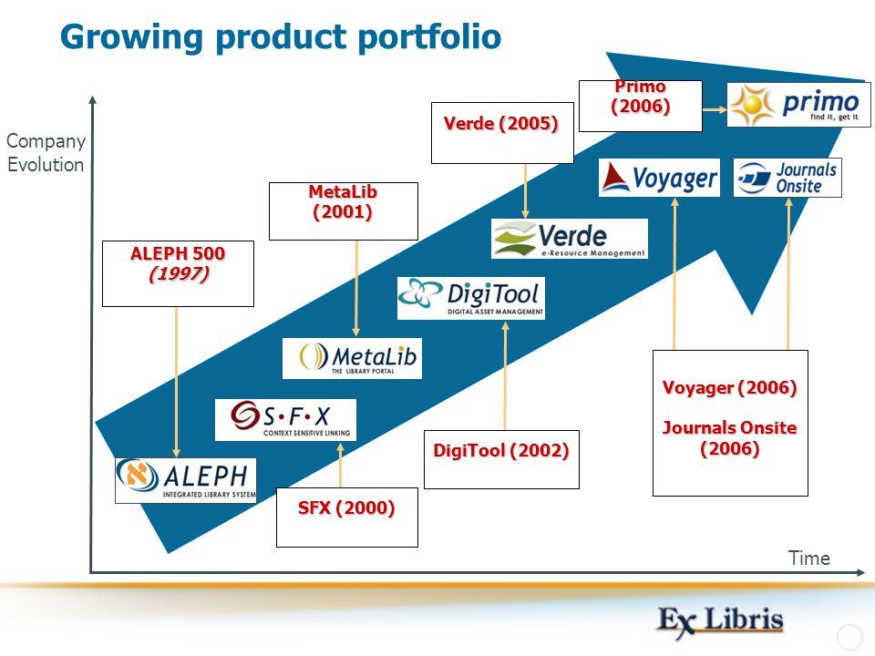 Growing product portfolio