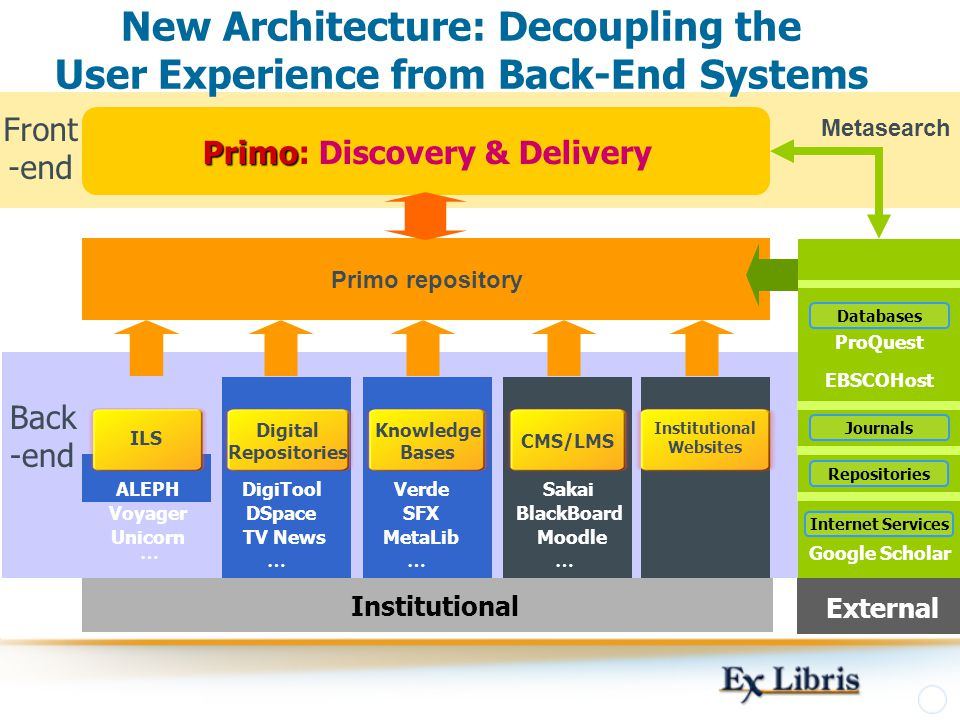 New Architecture: Decoupling the User Experience from Back-End Systems