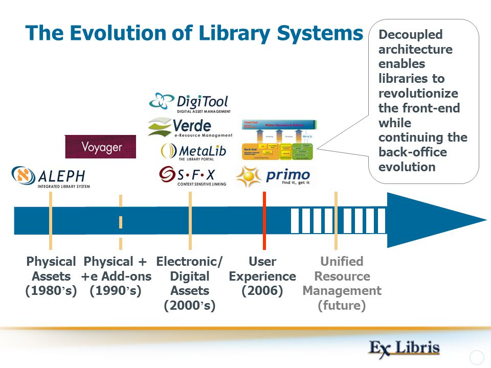The Evolution of Library Systems