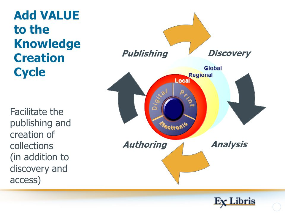 Add VALUE to the Knowledge Creation Cycle