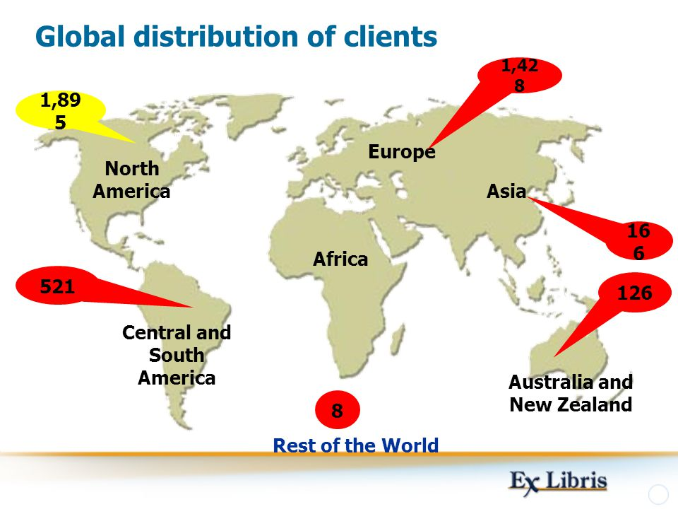 Global distribution of clients