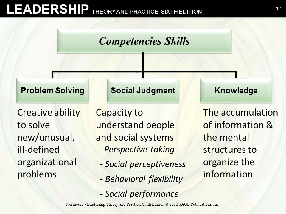 Competencies Skills Problem Solving. Social Judgment. Knowledge. Creative ability to solve new/unusual, ill-defined organizational problems.