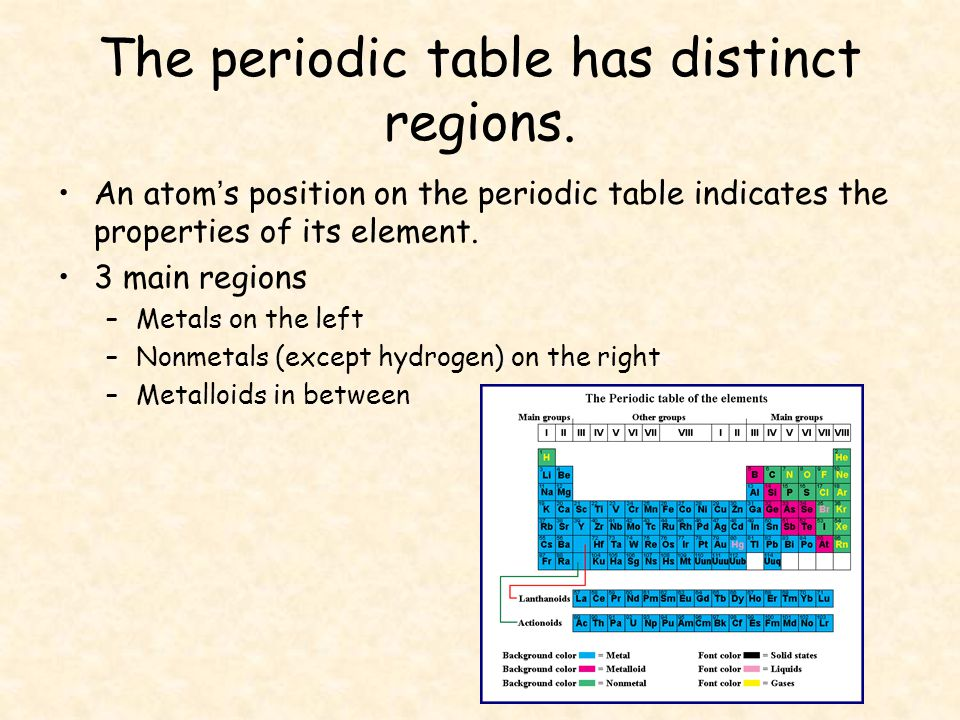 The periodic table is a map of the elements ppt video online the periodic table has distinct regions urtaz Images